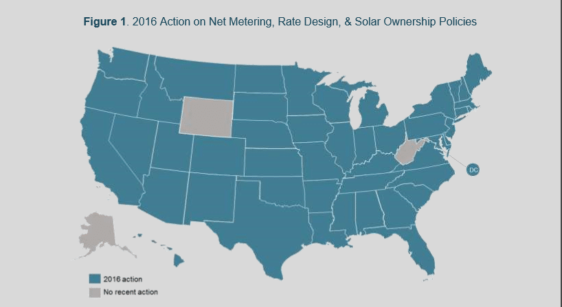 Forty-seven states (and the District of Columbia) tried to change their solar policies 212 times in 2016. Net-metering laws topped the list of items states tried to change, followed by residential fixed charges/minimum bill increases.