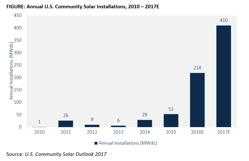 2017-02-06 11_24_13-EMBARGOED - US Community Solar Market to Surpass 400 MW in 2017.pdf and 1 more p