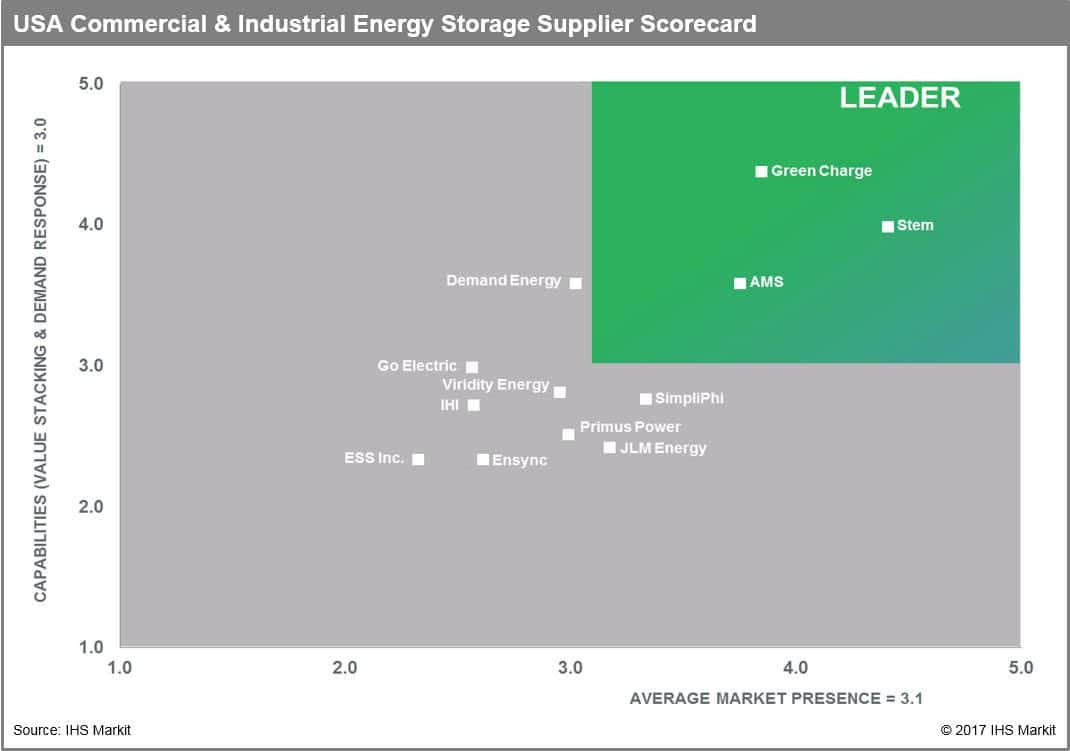 | ess inc. Amongst the top 12 energy storage providers in the c&i sectors - pv magazine