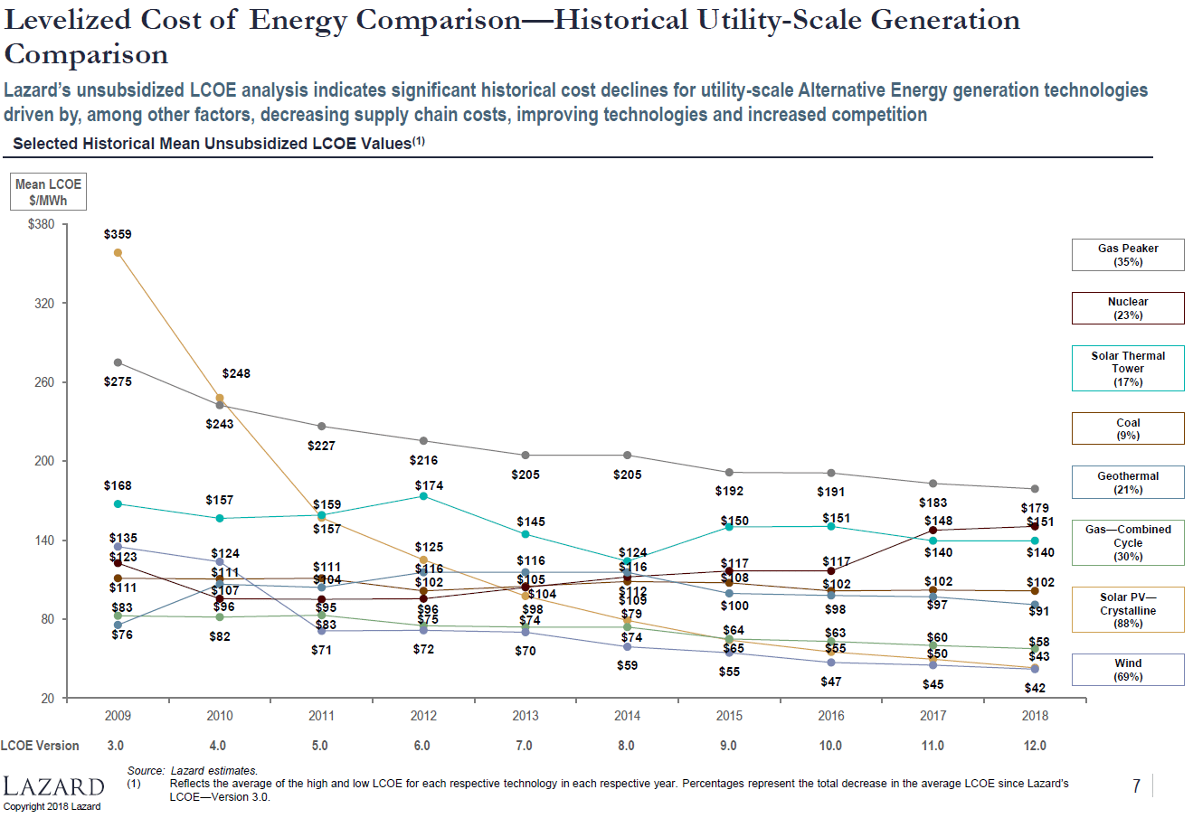 Lazard, Lazard, LCOE – what's the cheapest energy? – pv