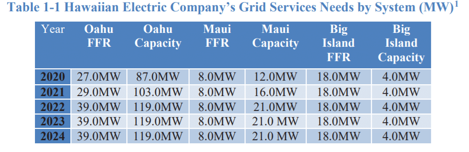 Residential solar plus storage is taking over Hawaii's grid